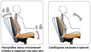 Механизм-Качания